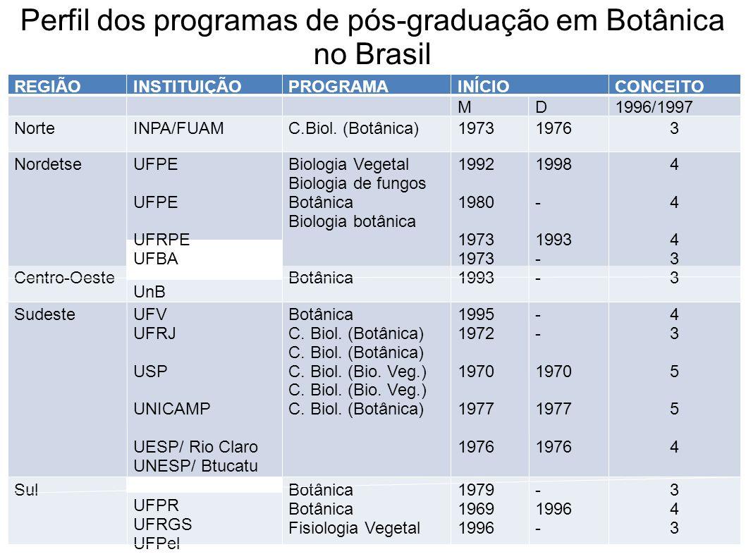 REGIÃOINSTITUIÇÃOPROGRAMAINÍCIOCONCEITO MD1996/1997 NorteINPA/FUAMC.Biol. (Botânica)197319763 NordetseUFPE UFRPE UFBA Biologia Vegetal Biologia de fun