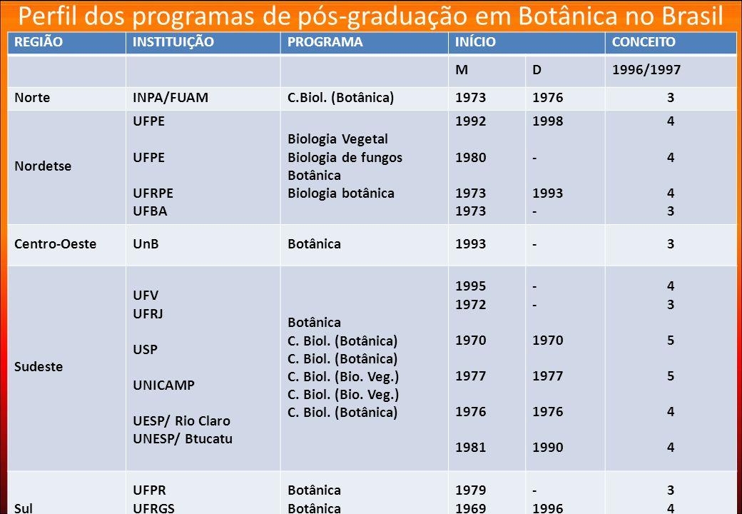 REGIÃOINSTITUIÇÃOPROGRAMAINÍCIOCONCEITO MD1996/1997 NorteINPA/FUAMC.Biol. (Botânica)197319763 Nordetse UFPE UFRPE UFBA Biologia Vegetal Biologia de fu