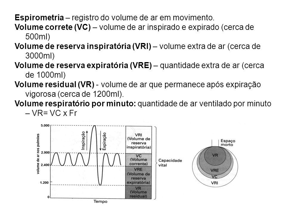 Espirometria – registro do volume de ar em movimento. Volume correte (VC) – volume de ar inspirado e expirado (cerca de 500ml) Volume de reserva inspi
