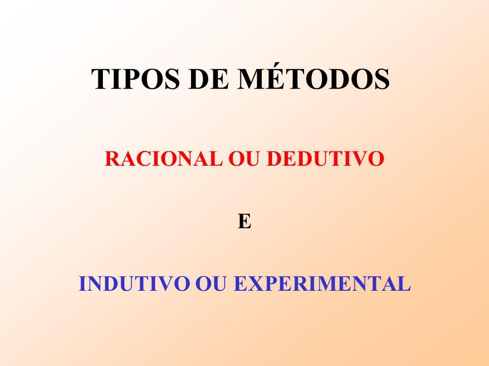TIPOS DE MÉTODOS RACIONAL OU DEDUTIVO E INDUTIVO OU EXPERIMENTAL