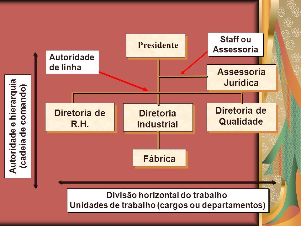 Autoridade e hierarquia (cadeia de comando) Staff ou Assessoria Assessoria Jurídica Diretoria de Qualidade Diretoria Industrial Fábrica Presidente Div