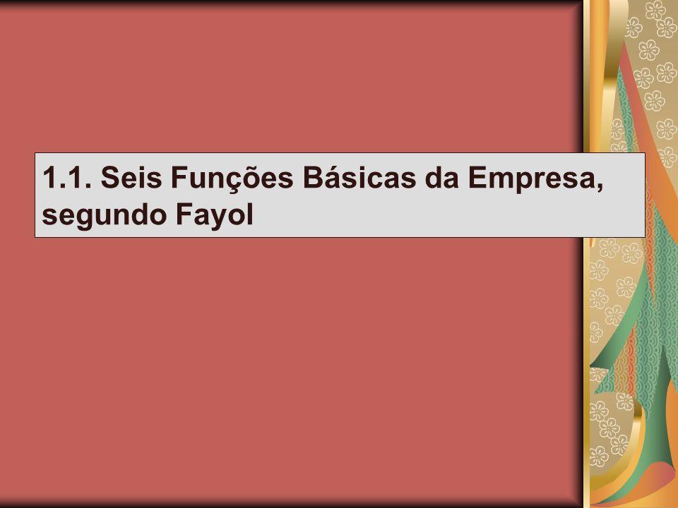 Empresa Função Comercial Função Comercial Função Financeira Função Financeira Função de Segurança Função de Segurança Função de Contabilidade Função de Contabilidade Função Técnica Função Técnica Função de Administração Função de Administração Planejamento Organização Comando Coordenação Controle Funções da empresa, segundo Fayol.
