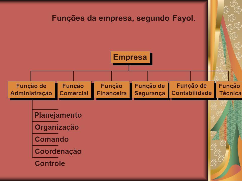 Empresa Função Comercial Função Comercial Função Financeira Função Financeira Função de Segurança Função de Segurança Função de Contabilidade Função d