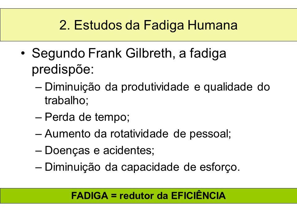 2. Estudos da Fadiga Humana Segundo Frank Gilbreth, a fadiga predispõe: –Diminuição da produtividade e qualidade do trabalho; –Perda de tempo; –Aument