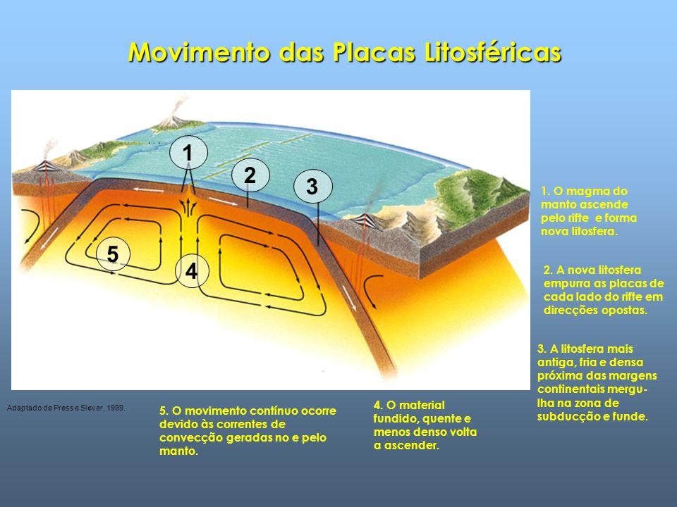 Movimento das Placas Litosféricas 1.O magma do manto ascende pelo rifte e forma nova litosfera.
