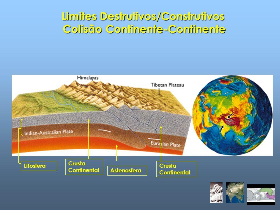 Limites Destrutivos/Construtivos Colisão Continente-Continente Litosfera Crusta Continental Astenosfera Crusta Continental