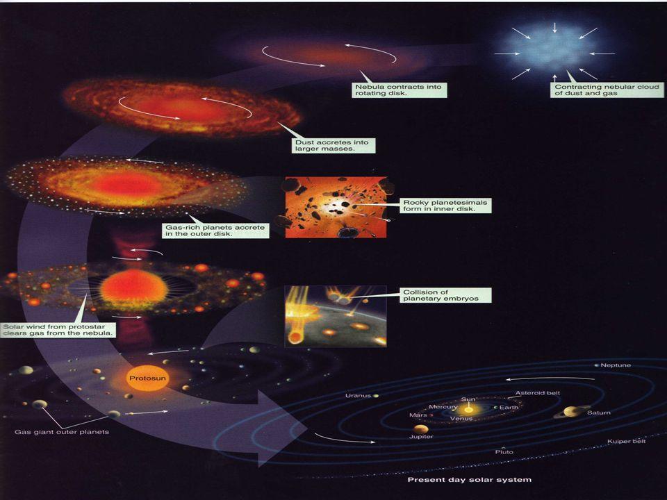 4.Na região mais interna do disco formam-se, por acreção de planetesimais devida a atracção gravitacional, os planetas telúricos. Os planetas gigantes