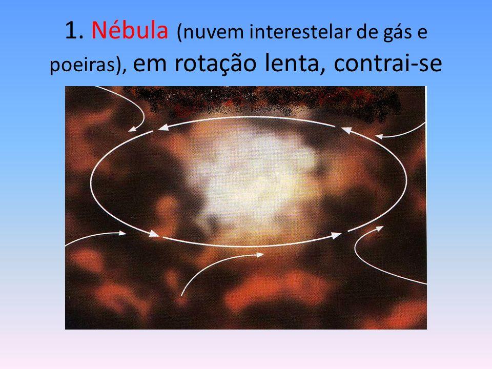 1. Nébula (nuvem interestelar de gás e poeiras), em rotação lenta, contrai-se