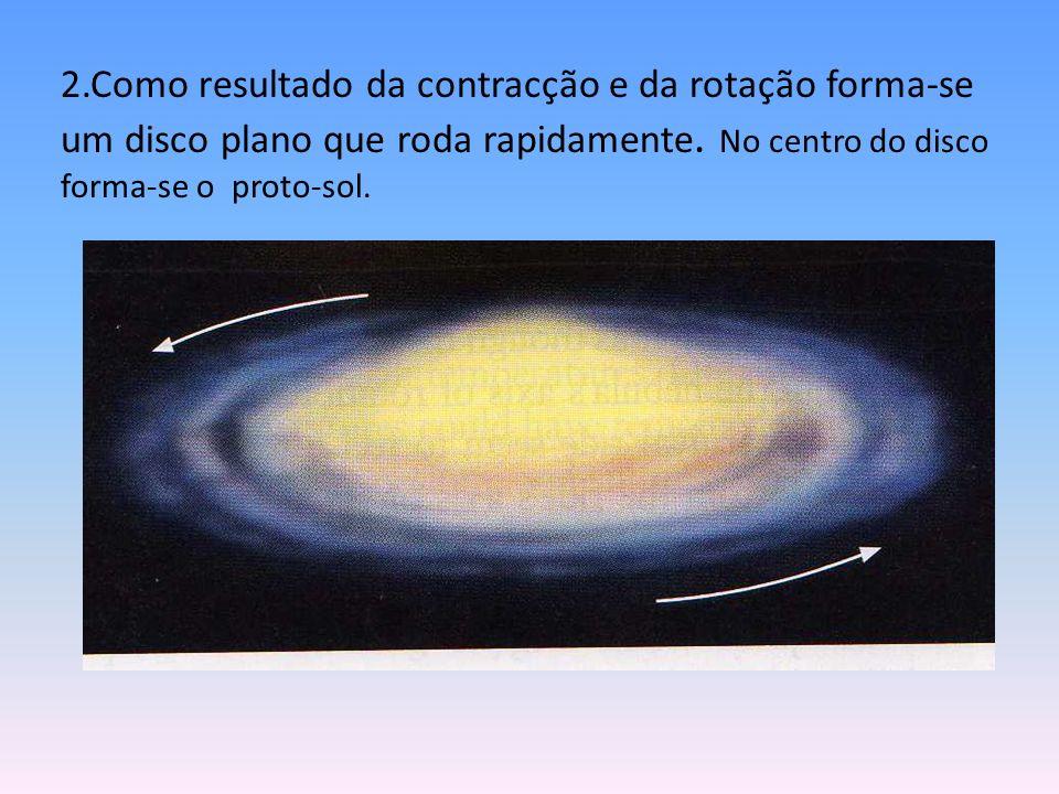 2.Como resultado da contracção e da rotação forma-se um disco plano que roda rapidamente.