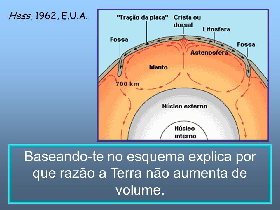 Hess, 1962, E.U.A. Baseando-te no esquema explica por que razão a Terra não aumenta de volume.