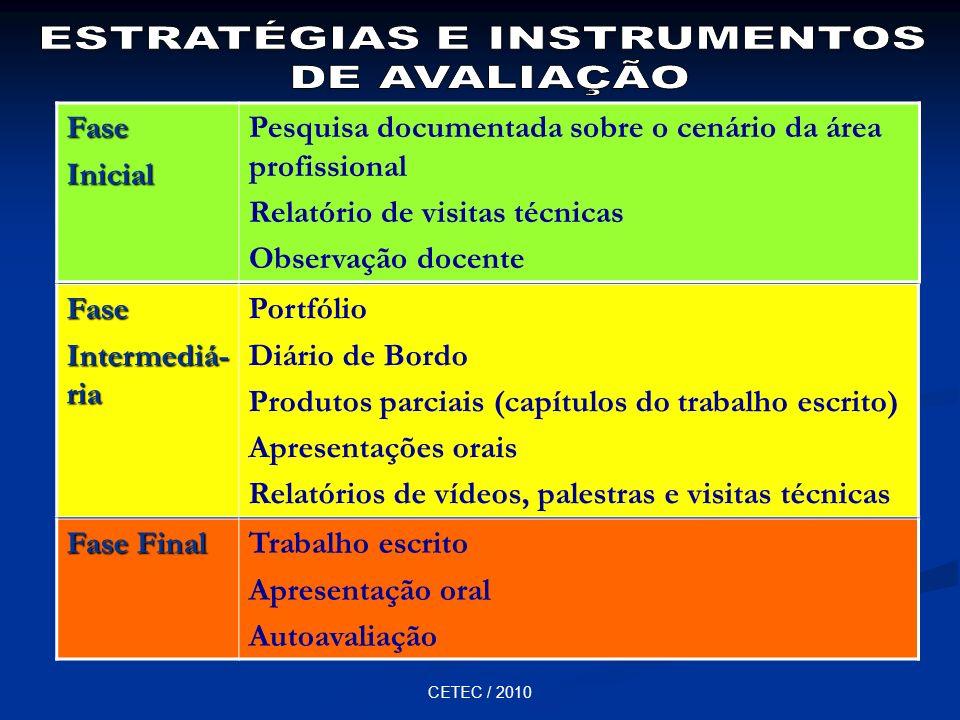 CETEC / 2010FaseInicial Pesquisa documentada sobre o cenário da área profissional Relatório de visitas técnicas Observação docente Fase Intermediá- ri