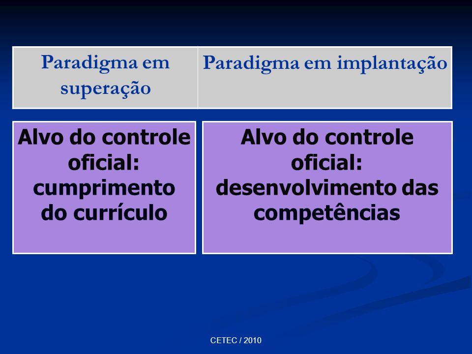 CETEC / 2010 Paradigma em superação Paradigma em implantação Alvo do controle oficial: cumprimento do currículo Alvo do controle oficial: desenvolvime