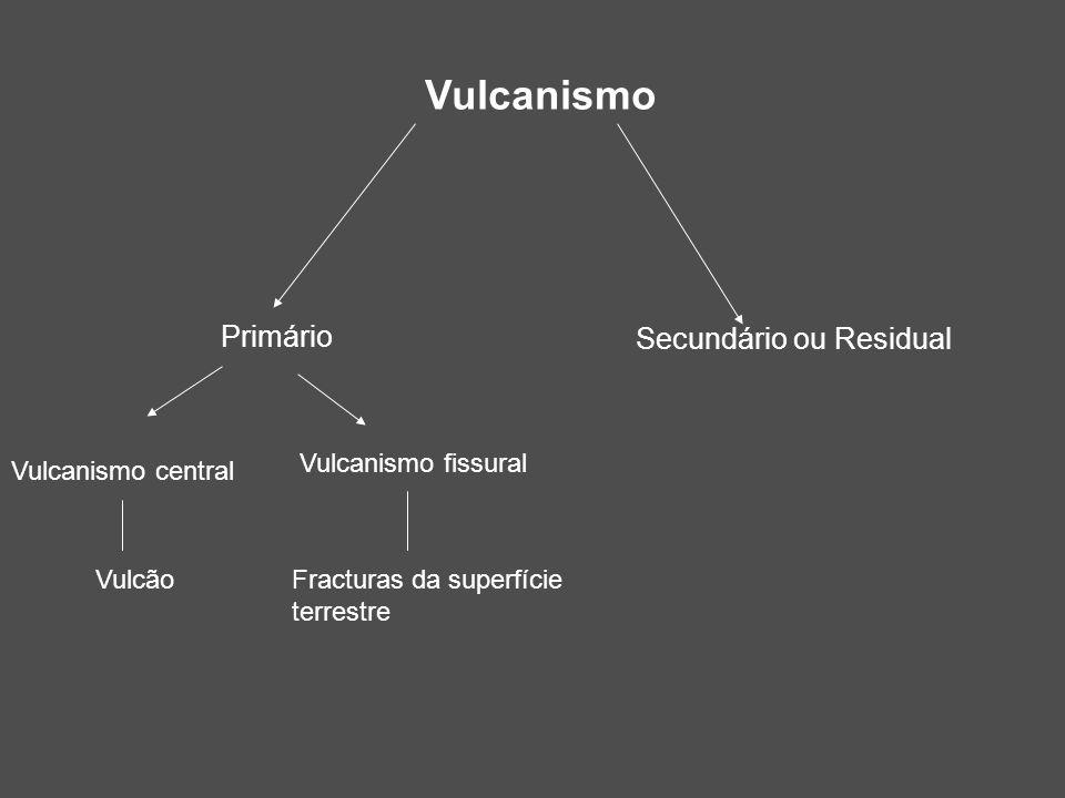 Vulcanismo Primário Secundário ou Residual Vulcanismo central Vulcanismo fissural VulcãoFracturas da superfície terrestre