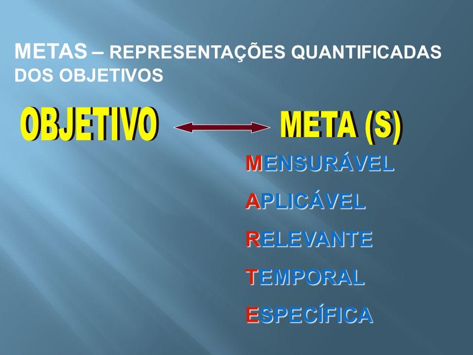 METAS – REPRESENTAÇÕES QUANTIFICADAS DOS OBJETIVOS MENSURÁVEL APLICÁVEL RELEVANTE TEMPORAL ESPECÍFICA