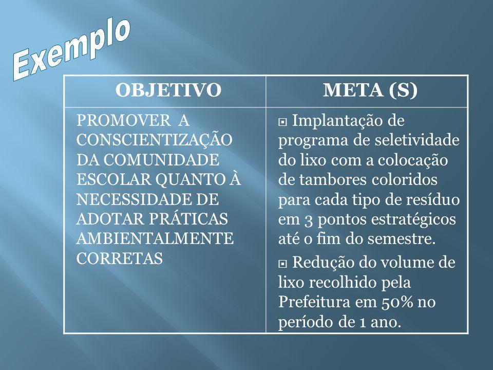 OBJETIVOMETA (S) PROMOVER A CONSCIENTIZAÇÃO DA COMUNIDADE ESCOLAR QUANTO À NECESSIDADE DE ADOTAR PRÁTICAS AMBIENTALMENTE CORRETAS Implantação de progr