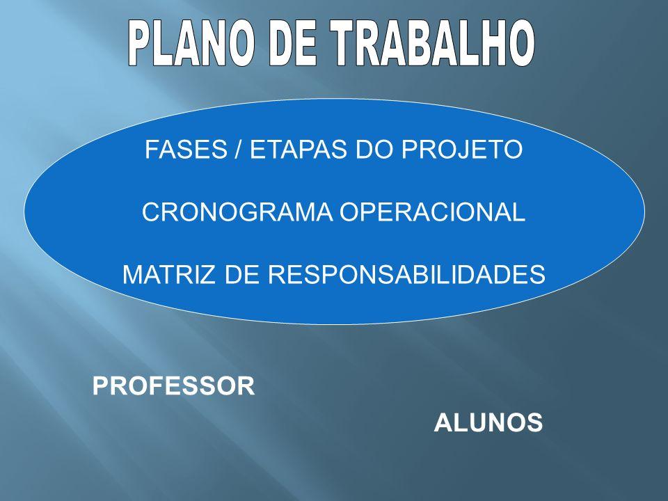 PROFESSOR FASES / ETAPAS DO PROJETO CRONOGRAMA OPERACIONAL MATRIZ DE RESPONSABILIDADES ALUNOS