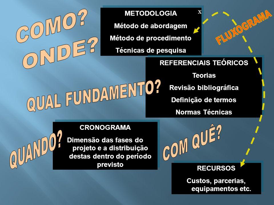 METODOLOGIA Método de abordagem Método de procedimento Técnicas de pesquisa METODOLOGIA Método de abordagem Método de procedimento Técnicas de pesquis