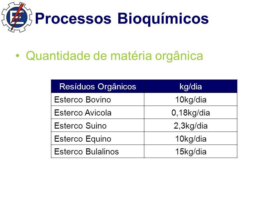 Processos Bioquímicos Resíduos Orgânicoskg/dia Esterco Bovino10kg/dia Esterco Avicola0,18kg/dia Esterco Suino2,3kg/dia Esterco Equino10kg/dia Esterco Bulalinos15kg/dia Quantidade de matéria orgânica