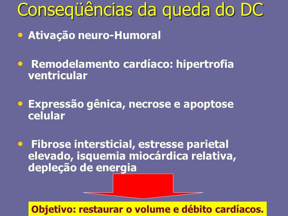 Conseqüências da queda do DC Ativação neuro-Humoral Remodelamento cardíaco: hipertrofia ventricular Expressão gênica, necrose e apoptose celular Fibro