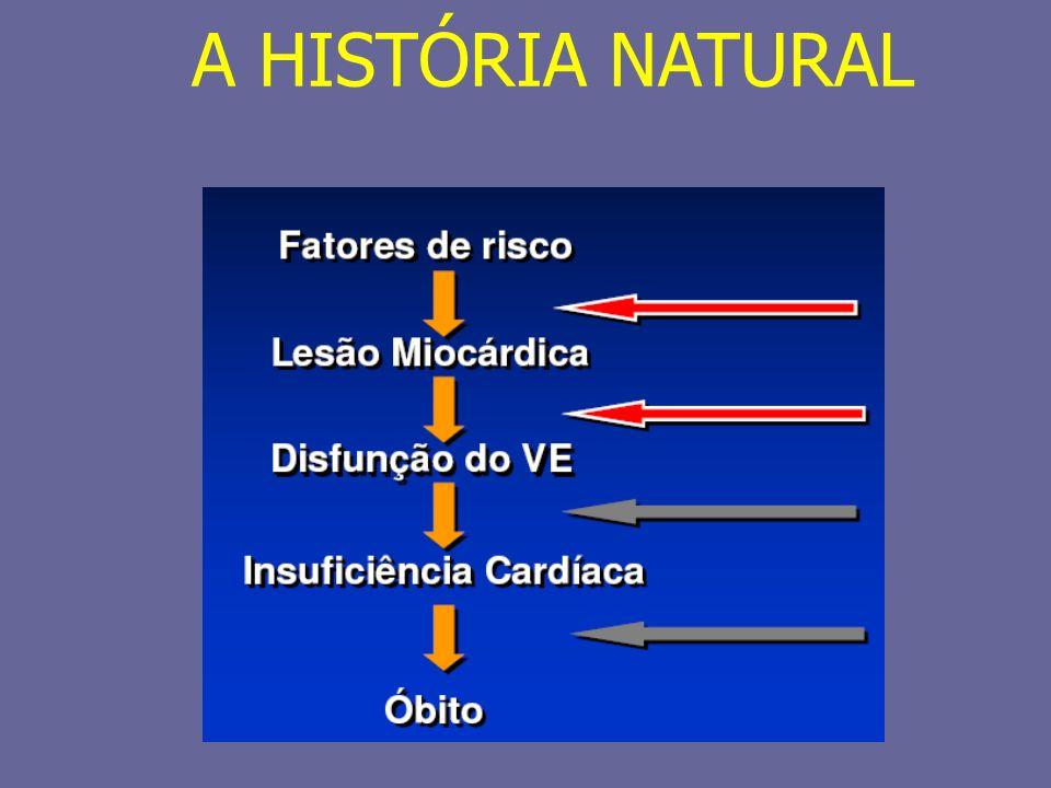 DETERMINANTES DO DÉBITO CARDÍACO Freqüência cardíaca Pré-carga ventricular Pós-carga ventricular Função sistólica ventricular (contratilidade) Função diastólica ventricular (relaxamento e rigidez) Fluxo sanguíneo miocárdico