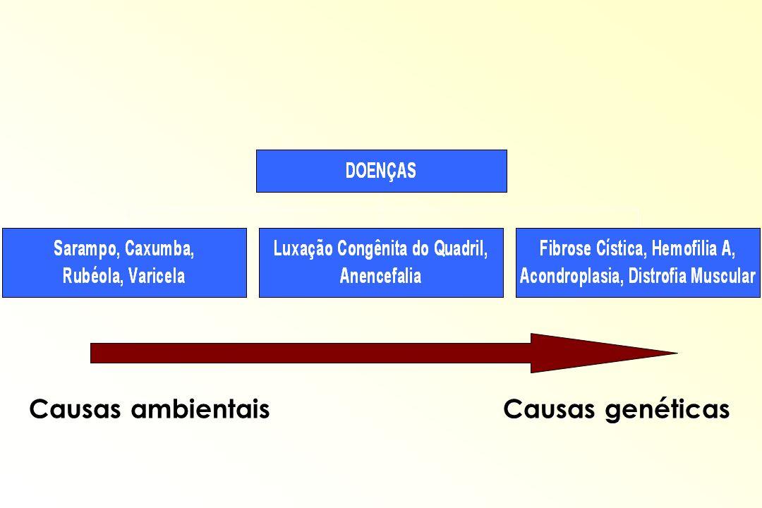 DOENÇAS MULTIFATORIAIS Fatores ambientais e genéticos Defeito de Fechamento do Tubo Neural; Defeito de Fechamento do Tubo Neural; Cardiopatias Congênitas; Cardiopatias Congênitas; Estenose Hipertrófica do Piloro.