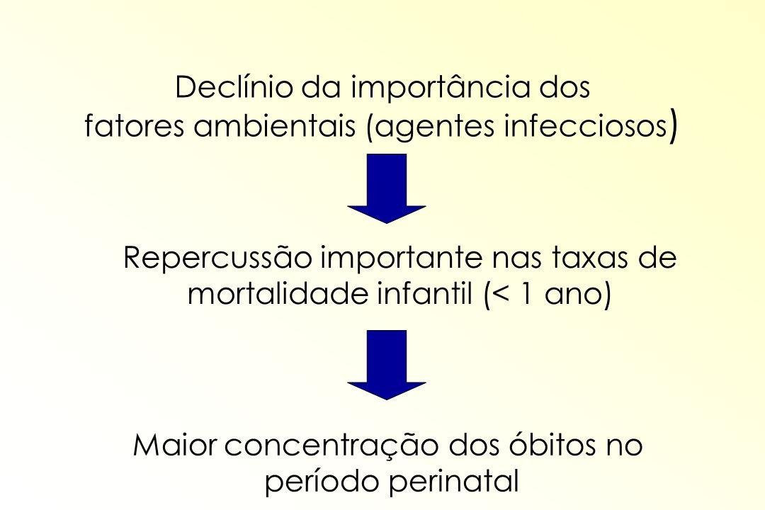 Declínio da importância dos fatores ambientais (agentes infecciosos ) Maior concentração dos óbitos no período perinatal Repercussão importante nas ta