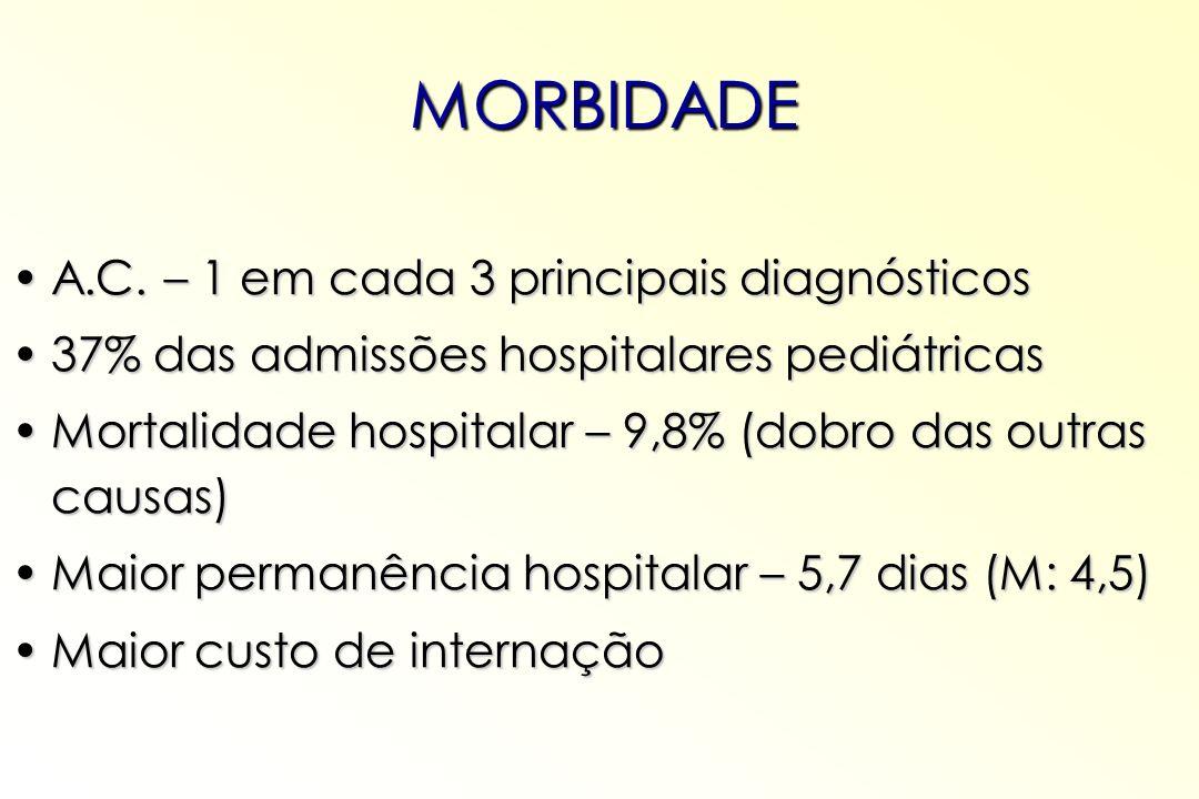 A.C. – 1 em cada 3 principais diagnósticosA.C. – 1 em cada 3 principais diagnósticos 37% das admissões hospitalares pediátricas37% das admissões hospi