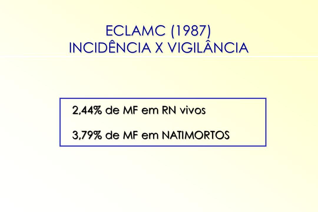 2,44% de MF em RN vivos 2,44% de MF em RN vivos 3,79% de MF em NATIMORTOS 3,79% de MF em NATIMORTOS ECLAMC (1987) INCIDÊNCIA X VIGILÂNCIA