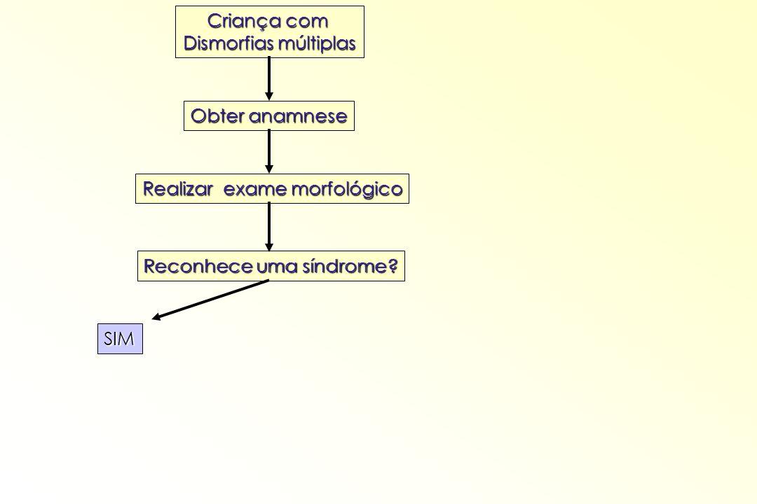 Criança com Dismorfias múltiplas Obter anamnese Realizar exame morfológico Reconhece uma síndrome? SIM