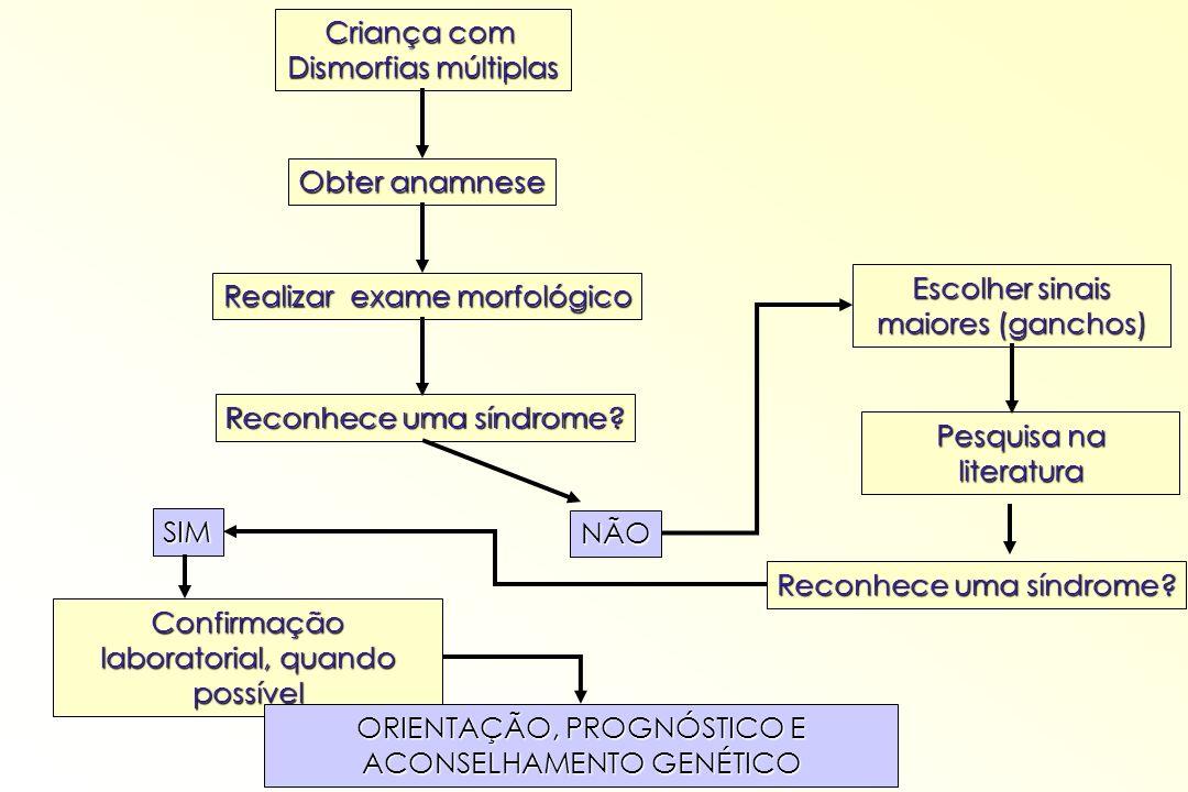 Criança com Dismorfias múltiplas Obter anamnese Realizar exame morfológico Reconhece uma síndrome? SIM NÃO Confirmação laboratorial, quando possível O