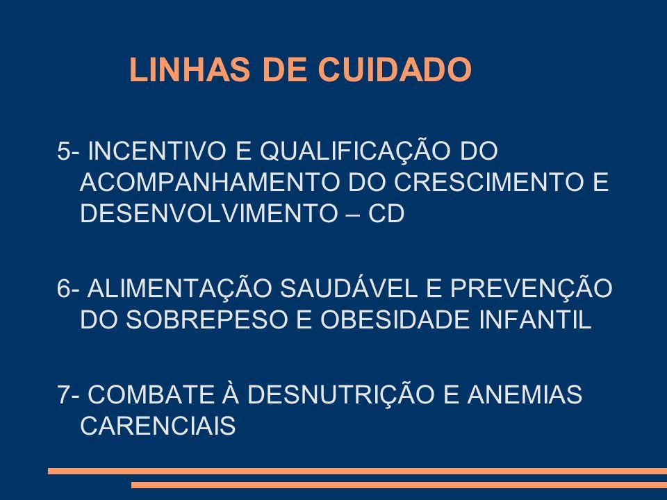 LINHAS DE CUIDADO 5- INCENTIVO E QUALIFICAÇÃO DO ACOMPANHAMENTO DO CRESCIMENTO E DESENVOLVIMENTO – CD 6- ALIMENTAÇÃO SAUDÁVEL E PREVENÇÃO DO SOBREPESO