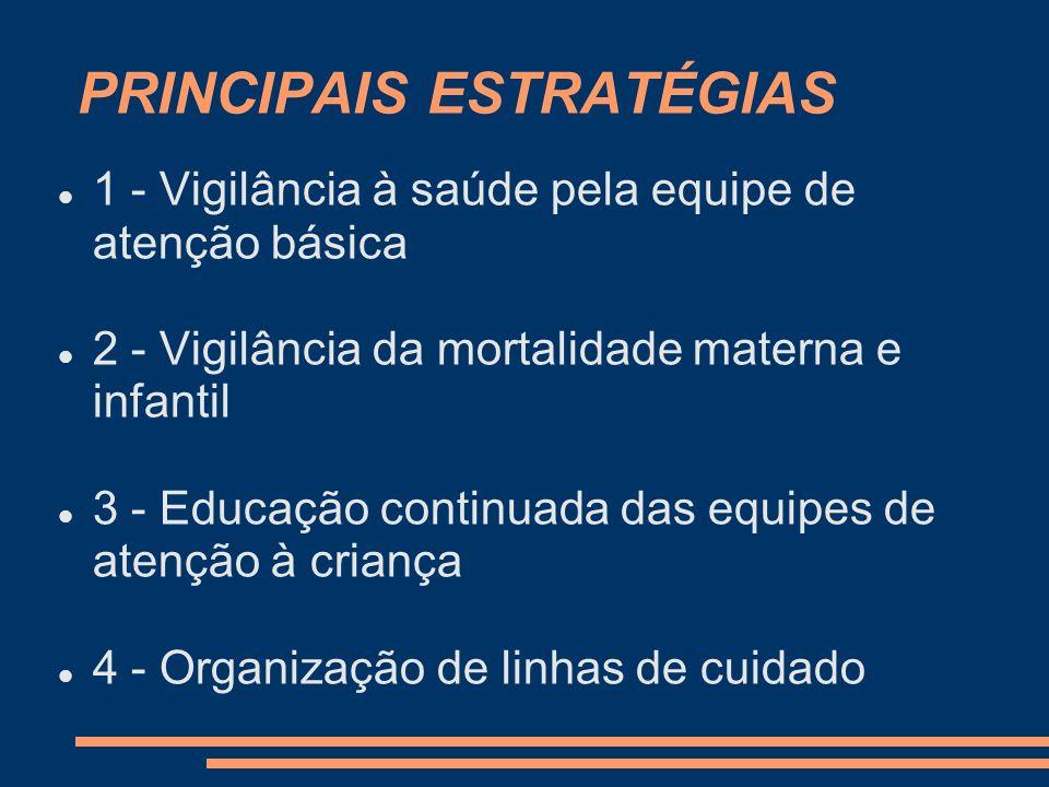 PRINCIPAIS ESTRATÉGIAS 1 - Vigilância à saúde pela equipe de atenção básica 2 - Vigilância da mortalidade materna e infantil 3 - Educação continuada d