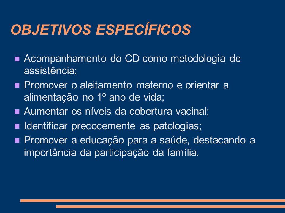 OBJETIVOS ESPECÍFICOS Acompanhamento do CD como metodologia de assistência; Promover o aleitamento materno e orientar a alimentação no 1º ano de vida;