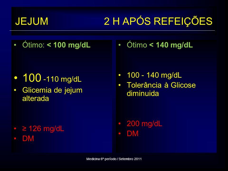 JEJUM 2 H APÓS REFEIÇÕES Ótimo: < 100 mg/dL 100 -110 mg/dL Glicemia de jejum alterada 126 mg/dL DM Ótimo < 140 mg/dL 100 - 140 mg/dL Tolerância à Glicose diminuida 200 mg/dL DM Medicina 6º período / Setembro 2011