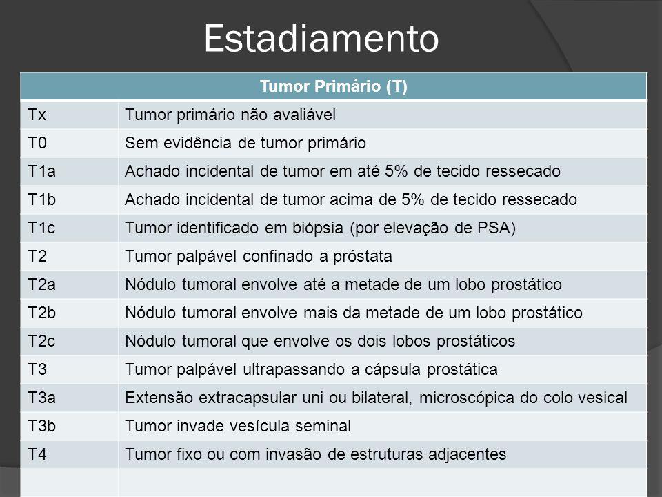Estadiamento Tumor Primário (T) TxTumor primário não avaliável T0Sem evidência de tumor primário T1aAchado incidental de tumor em até 5% de tecido res