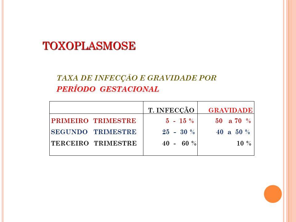 TOXOPLASMOSE TAXA DE INFECÇÃO E GRAVIDADE POR PERÍODO GESTACIONAL T. INFECÇÃO GRAVIDADE PRIMEIRO TRIMESTRE 5 - 15 % 50 a 70 % SEGUNDO TRIMESTRE 25 - 3