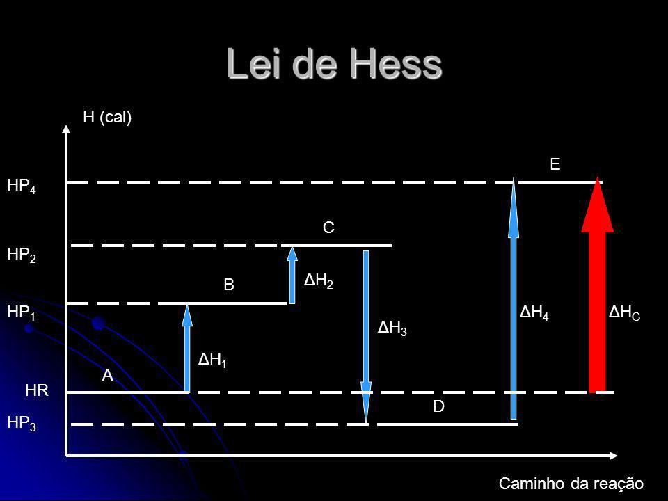 Lei de Hess H (cal) Caminho da reação HR HP 1 ΔH1ΔH1 HP 2 ΔH2ΔH2 HP 3 HP 4 ΔH3ΔH3 ΔH4ΔH4 ΔHGΔHG A B C D E