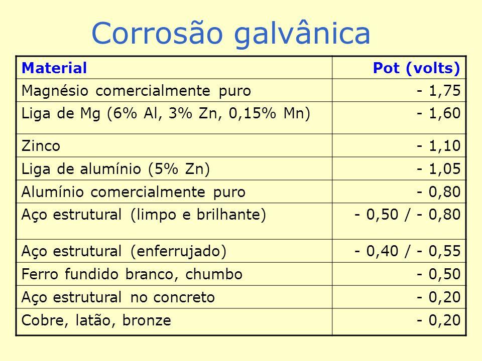 Corrosão galvânica MaterialPot (volts) Magnésio comercialmente puro- 1,75 Liga de Mg (6% Al, 3% Zn, 0,15% Mn)- 1,60 Zinco- 1,10 Liga de alumínio (5% Zn)- 1,05 Alumínio comercialmente puro- 0,80 Aço estrutural (limpo e brilhante)- 0,50 / - 0,80 Aço estrutural (enferrujado)- 0,40 / - 0,55 Ferro fundido branco, chumbo- 0,50 Aço estrutural no concreto- 0,20 Cobre, latão, bronze- 0,20