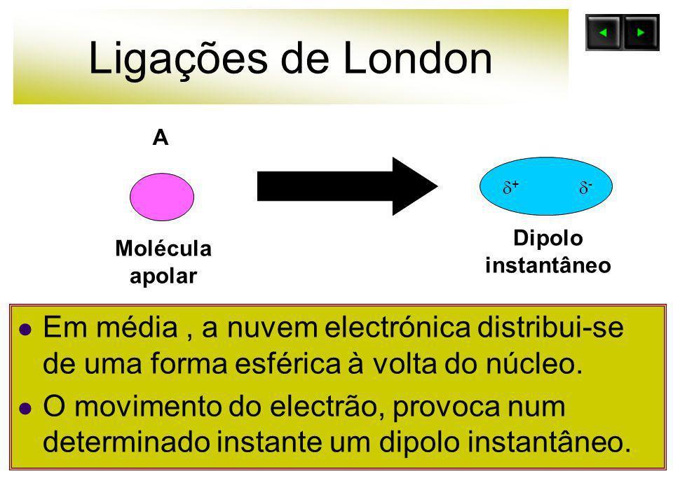 Ligações de London Em média, a nuvem electrónica distribui-se de uma forma esférica à volta do núcleo. O movimento do electrão, provoca num determinad