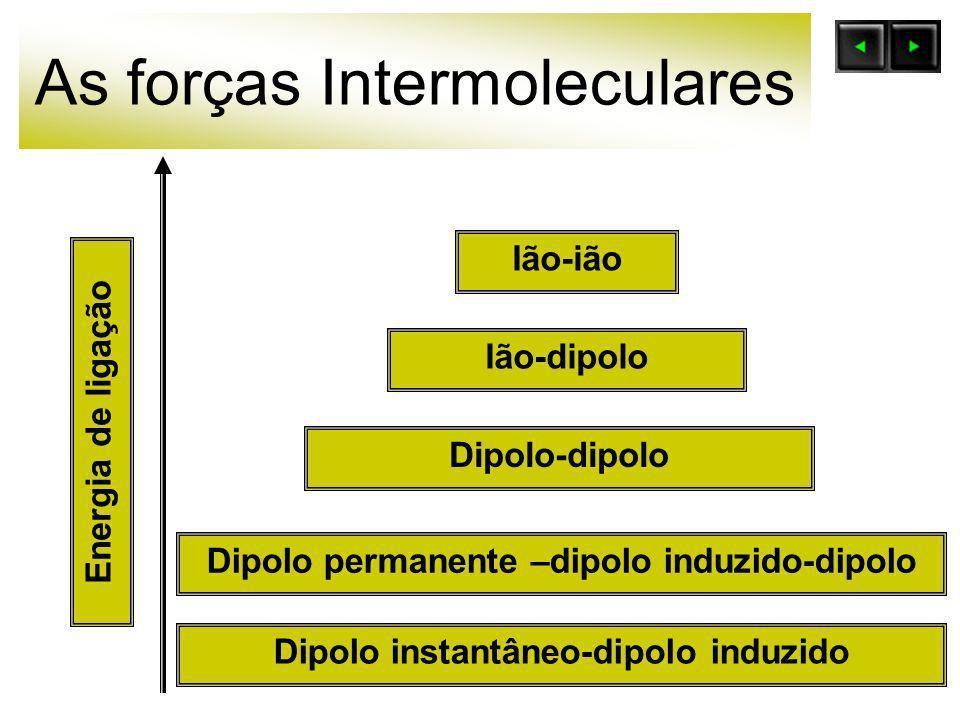 As forças Intermoleculares Ião-ião Ião-dipolo Dipolo permanente –dipolo induzido-dipolo Dipolo-dipolo Dipolo instantâneo-dipolo induzido Energia de li