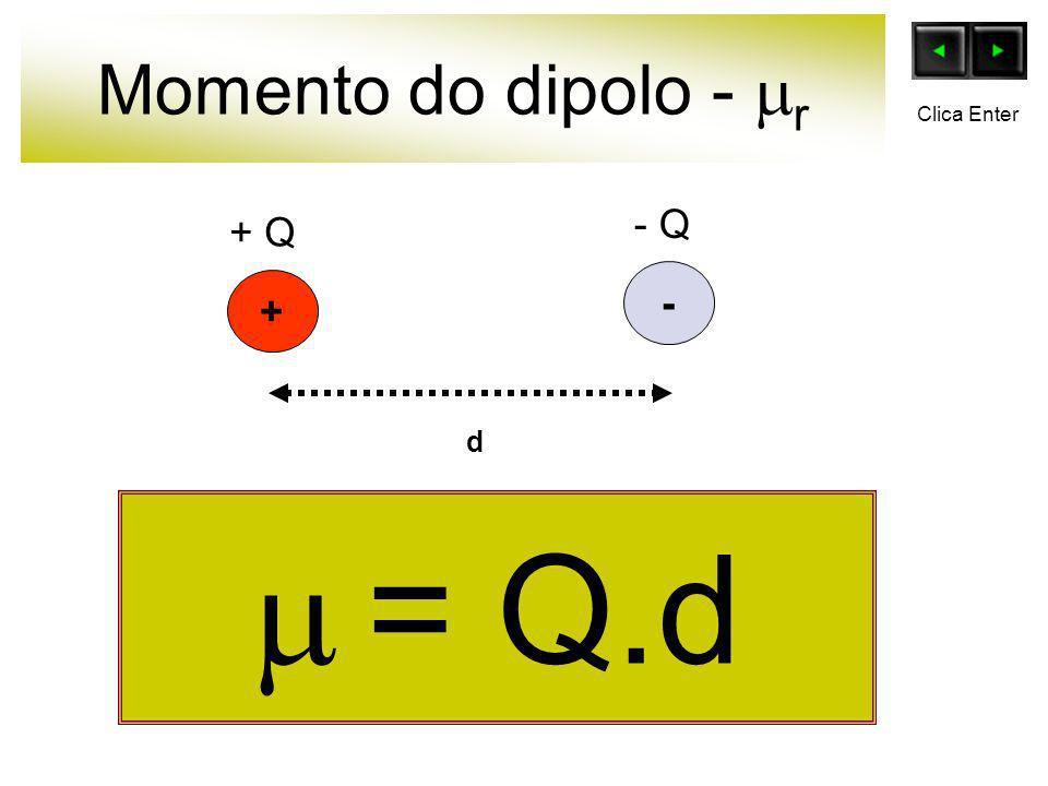 Momento do dipolo - r = Q.d + - d + Q - Q Clica Enter