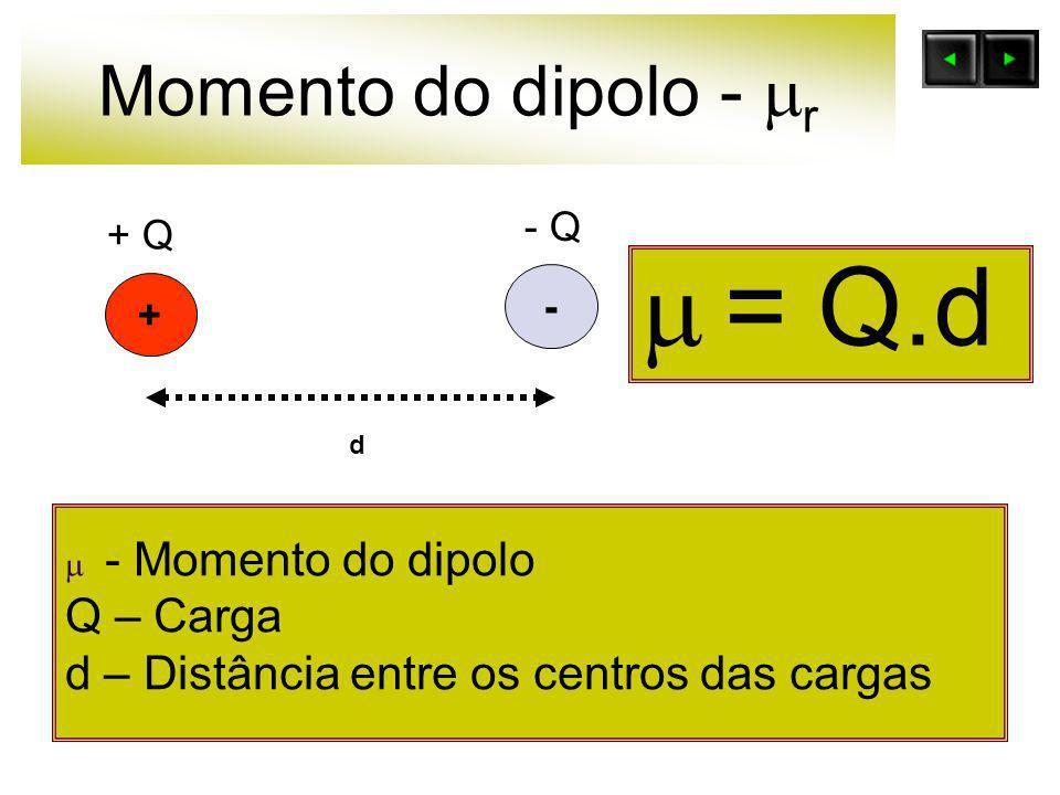 Momento do dipolo - r = Q.d + - d + Q - Q - Momento do dipolo Q – Carga d – Distância entre os centros das cargas