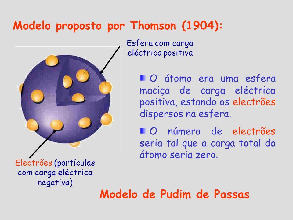 Electrões (partículas com carga eléctrica negativa) Esfera com carga eléctrica positiva Modelo proposto por Thomson (1904): O átomo era uma esfera mac