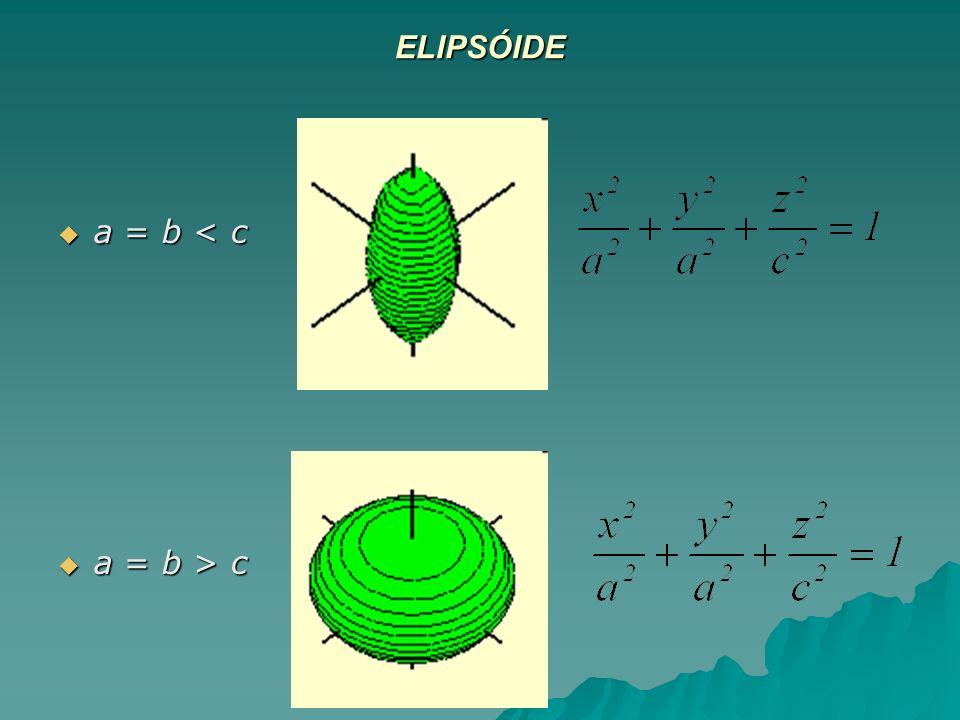 ELIPSÓIDE a = b < c a = b < c a = b > c a = b > c