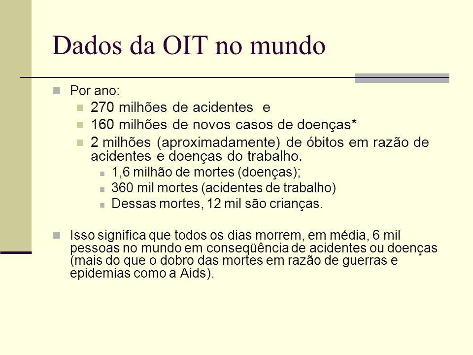Dados da OIT no mundo Por ano: 270 milhões de acidentes e 160 milhões de novos casos de doenças* 2 milhões (aproximadamente) de óbitos em razão de aci