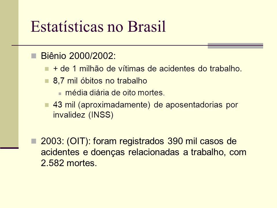Estatísticas no Brasil Biênio 2000/2002: + de 1 milhão de vítimas de acidentes do trabalho. 8,7 mil óbitos no trabalho média diária de oito mortes. 43