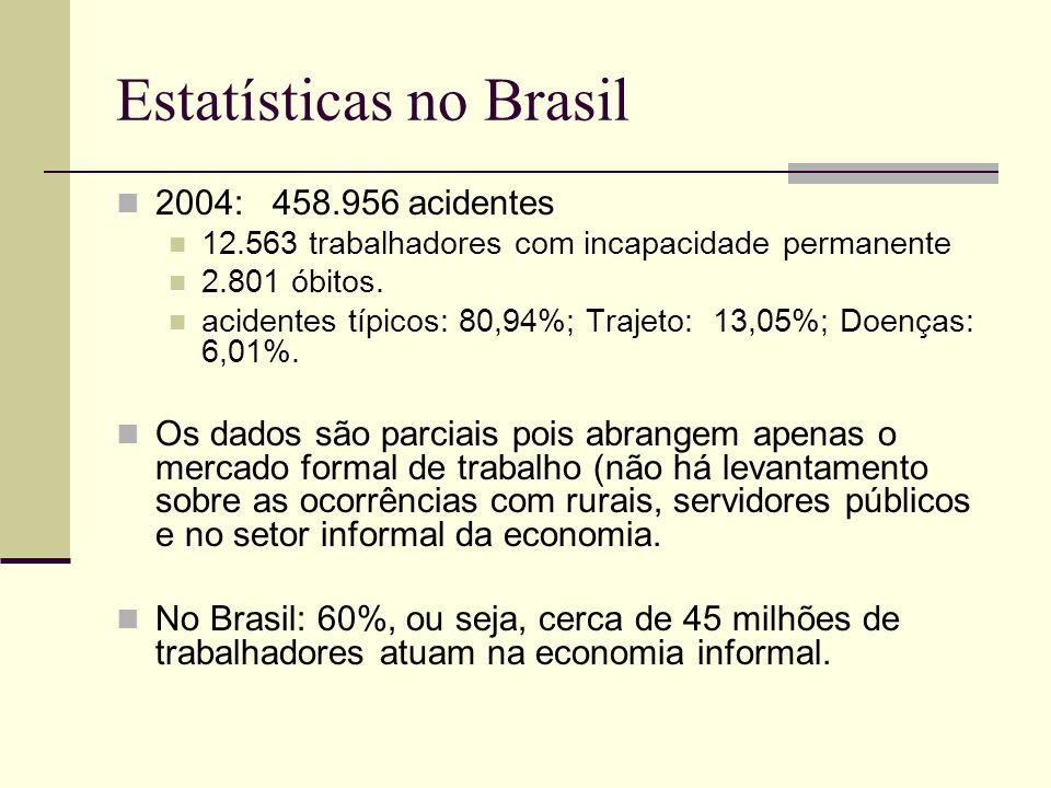 Estatísticas no Brasil 2004: 458.956 acidentes 12.563 trabalhadores com incapacidade permanente 2.801 óbitos. acidentes típicos: 80,94%; Trajeto: 13,0