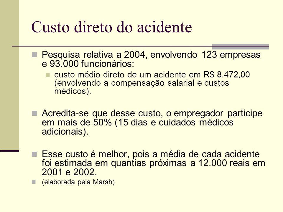 Custo direto do acidente Pesquisa relativa a 2004, envolvendo 123 empresas e 93.000 funcionários: custo médio direto de um acidente em R$ 8.472,00 (en