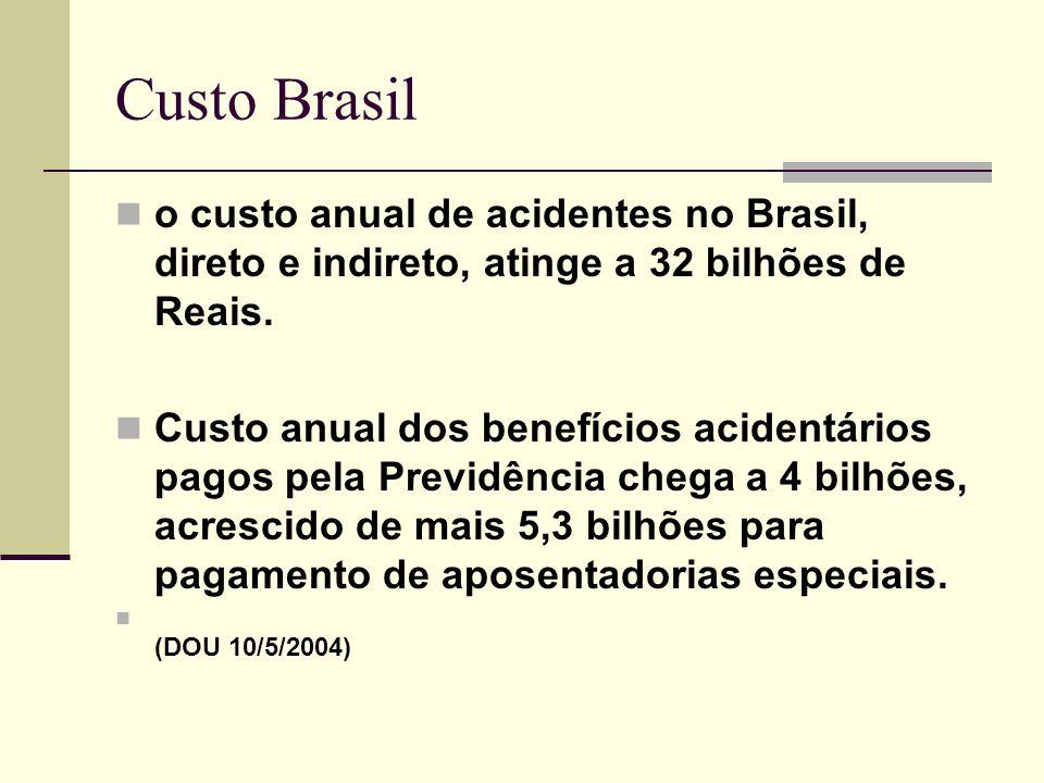 Custo Brasil o custo anual de acidentes no Brasil, direto e indireto, atinge a 32 bilhões de Reais. Custo anual dos benefícios acidentários pagos pela