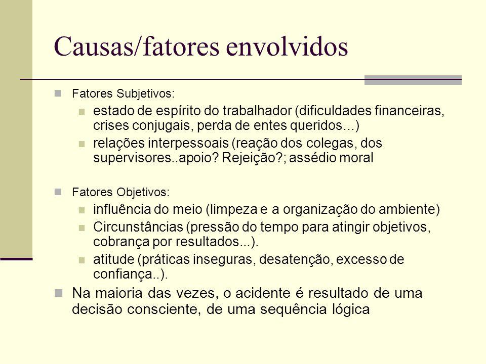 Causas/fatores envolvidos Fatores Subjetivos: estado de espírito do trabalhador (dificuldades financeiras, crises conjugais, perda de entes queridos..